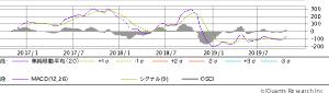 6787 - (株)メイコー ちょうど1年前濃い青い線が右肩下がりに傾き大暴落を暗示していた。