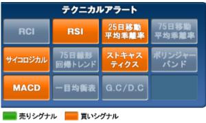 3858 - (株)ユビキタスAIコーポレーション 5月6日終値現在での評価です。みんかぶ、