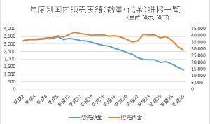 2914 - JT 一般社団法人 日本たばこ協会 紙巻きたばこ統計データ 年度別 販売実績(数量・代金)推移一覧 htt