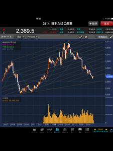 2914 - JT 株価は底叩いた感あるが、3000億円規模の自社株買いを出して雰囲気を変えて欲しいなー(´