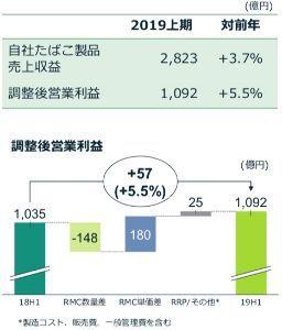 2914 - JT 2019年上期の国内たばこ事業営業利益実績  販売数量減で-148億円 値上げで+180億円 加熱式