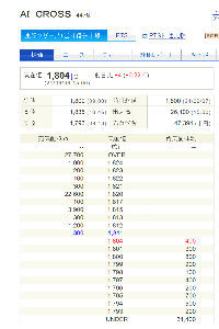 4476 - AI CROSS(株) 1820円に22600株の売り玉ww