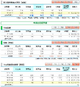 9272 - ブティックス(株) ●ブティックス、4-12月期(3Q累計)経常は赤字縮小で着地   ブティックス <9272&g
