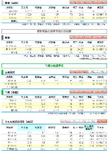9272 - ブティックス(株) ●ブティックス、今期経常は2.1倍増で4期連続最高益更新へ  ブティックス <9272>