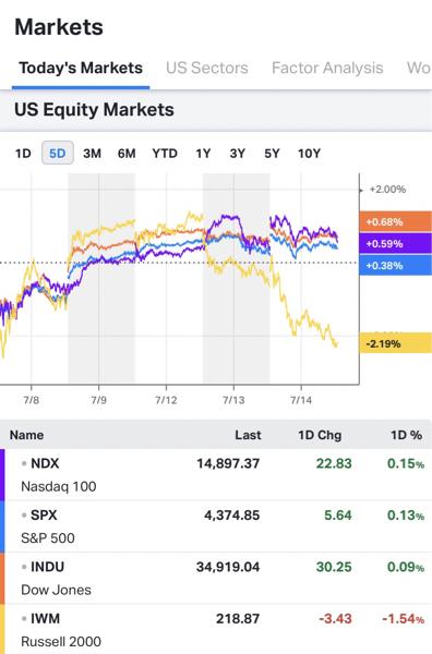 BNGO - バイオナノ・ジェノミクス Russell2000  1D -1.54% 5D -2.19%  長期金利、債券の乱高下に伴い?市