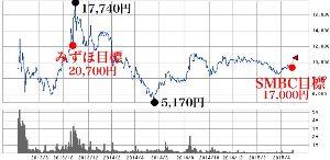 4587 - ペプチドリーム(株) > みずほの時は21000の目標株価だった。それを信じて長い間温めていたが、ようやく動きだそう
