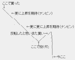 3415 - (株)TOKYO BASE ここの銘柄で 地獄をみました