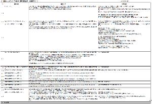 昭和HD / ウェッジHD / GL 事業説明会 臨時スレ 【質問状回答 3/5】