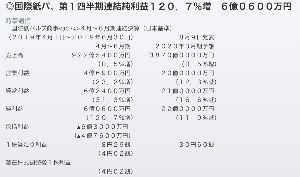 9274 - 国際紙パルプ商事(株) 金梨さん 返信有難うございますm(_ _)m   1Qビックラっすw これからも宜しくでし♫
