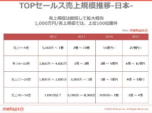 3903 - (株)gumi 画像参照 セルラン別 推定月商>マサマサさん