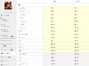 3903 - (株)gumi 海外版ブレフロ(Brave Frontier)Google売上デイリーランキング