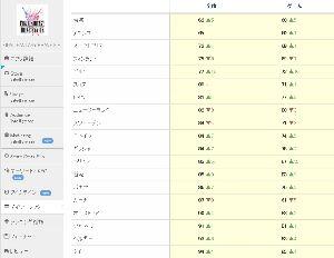 3903 - (株)gumi 海外版FFBE Google売上デイリーランキング その2