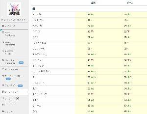 3903 - (株)gumi 海外版FFBE Google売上デイリーランキング その1 今日は100位内の国を全部貼ってみるか。
