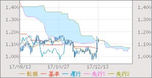 3903 - (株)gumi 知らん間にgumiのテクニカルがめっちゃ良くなっとる   ・株価が雲を上抜けました。 株価の上昇を示