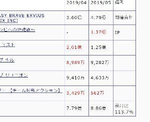 3903 - (株)gumi 地合い等はあれですが、おかげでグミの売上は急回復しています。 某集計予想サイトによれば既に前月を大幅