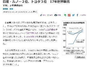 7201 - 日産自動車(株) 2018年2月7日(水)日本経済新聞 より