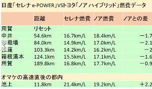 7201 - 日産自動車(株) 話題の新型車 セレナe-powerをこき下ろすわけにもゆかず、HV対決リポートで記者に気を遣わせるセ
