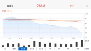 7201 - 日産自動車(株) あきらかな下降トレンドよ!!! 今週は下げ続け、来週からは小さく上がったりもするけど基本的には600