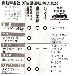 7201 - 日産自動車(株) ぶっちぎれ!日産