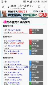 2531 - 宝ホールディングス(株) 増やしてる!