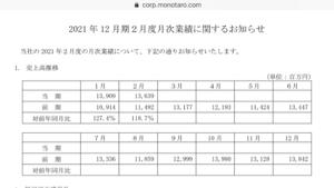 3064 - (株)MonotaRO 今日もがんばっていますね。 3月は最高益だせるのかな?できないと成長鈍化で売られちゃうよな〜。去年の
