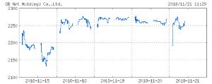 6571 - キュービーネットホールディングス(株) 昨日は値を下げてしまいましたが傾向としては同じです! 今日は昨日の下げで売り先行で始まりましたが直後