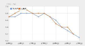 いい加減なるFX 中国のGDPかなり下がっていますが 今回の発表で6.0を割ってくれば 大変な事になります が それは