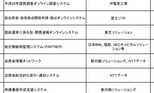 8226 - (株)理経 総合無線管理システムは日本IBMとかと理経も絡んでるからね(^^)関係ないのかな?