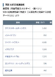2667 - (株)イメージ ワン 総裁選