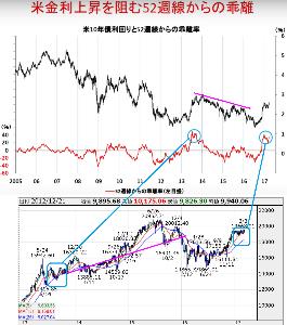 ウメの株2 バーナンキショックと同様に、米国債ショートが一気に進んだため、その後の金利上昇が抑制されたという状況