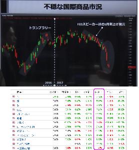 ウメの株2 NK日中の値幅:38円  不穏な材料の一つ 国際商品市況の下落