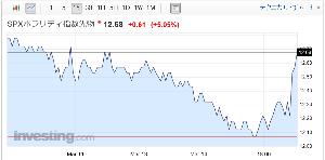 ウメの株2 WBC見てて、まったく気にしてなかったけど、久々にSPボラがNY前に反応してる。 原油も下げてるね。