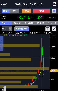 2884 - (株)ヨシムラ・フード・ホールディングス このチャート  良く見るチャートだ