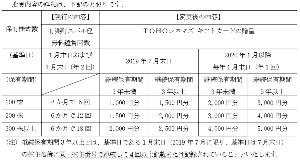 9632 - スバル興業(株) 【 有楽町スバル座 閉館 】 「10月中旬頃予定」 なので、 「1月権利の6回分」利用が最後という事