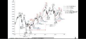 相場を学ぶ、株練場  N証券テクニカル展望レポ-ト 「日経平均、一時21,000割れ」というテ-マで、