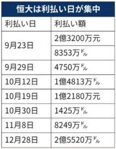 6758 - ソニーグループ(株) 恒大集団の利払期限頃には毎回HFの日経売りが発生しそうだな