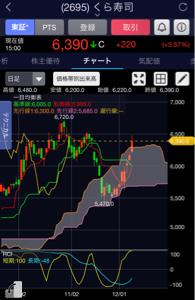 2695 - くら寿司(株) 過熱感表すRCIの短期だけ振り切ってるからこれが懸念だけど、株ではあんまりつかわないよね!  >