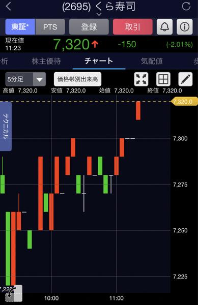 2695 - くら寿司(株) 上げトレンド! 寄から70円上げた!
