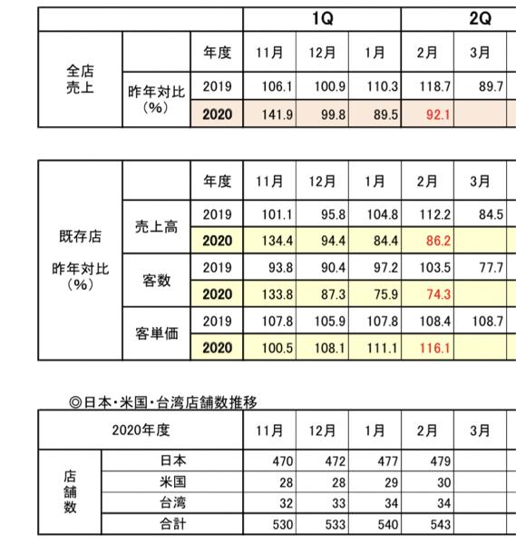 2695 - くら寿司(株) 月次出ました。 これは月曜跳ねますね! 去年の素晴らしい118%増加だったので 92%でも十分です。