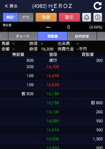 4382 - HEROZ(株) 少しでも安く買いたい奴等が株価を操縦している。 気配値の↑が16620なのにね。