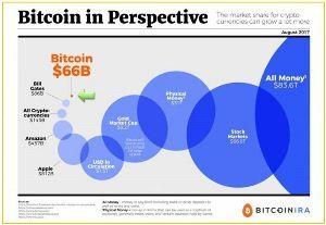 8996 - (株)ハウスフリーダム 【Bitcoin in Perspective】  世界のマネー供給量: 83.6兆ドル 株式市場: