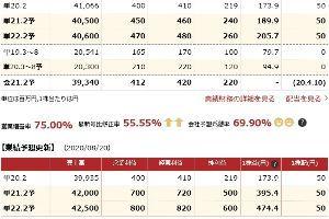 2747 - 北雄ラッキー(株) 明日は四季報発売
