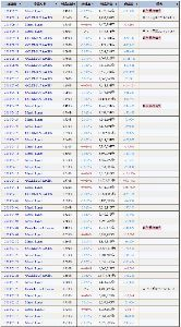 3197 - (株)すかいらーくホールディングス イオンはメリルリンチと金男が仕掛けて、3/14 1800~今日まで2700まで自爆の吊り上げ買戻しに