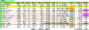 3197 - (株)すかいらーくホールディングス 最近すかいらーくの株価上昇でインカムNO,1が、SFPとクリレスの最近の株価下落で1単元だけなら、