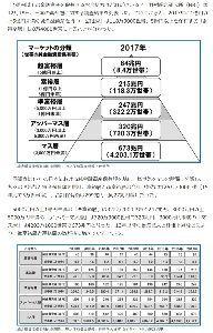 3197 - (株)すかいらーくホールディングス 「日本の富裕層が増加中 資産1億円以上は126万世帯超え」とのニュースが有り、格差社会が増長してます
