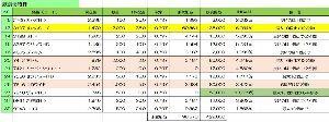 3197 - (株)すかいらーくホールディングス 保有中の飲食優待ですかいらーく株価下落により利回り上昇、空売り外人に立ち向かうには1000株Max優