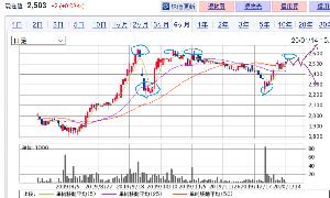 5008 - 東亜石油(株) ダラダラ動いているようだけど、まずはチャートで検証しましょう。 2600円所を抜けずに下がってきたけ