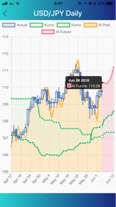 audjpy - オーストラリア ドル / 日本 円 AI FXアプリのAI分析によると今日のドル円は110.28NYクローズ予定ですね