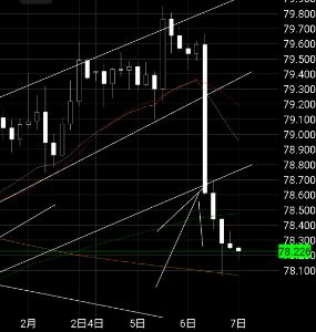 audjpy - オーストラリア ドル / 日本 円 とりまえず矢印のラインと20移動平均線に寄ったとこまで待つか考えながらゲームしる