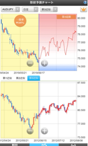 audjpy - オーストラリア ドル / 日本 円 ジャパンネット銀行の、形状予測チャートです。  豪ドル/円・日足・第3近似 ( 一致率 : 99,0